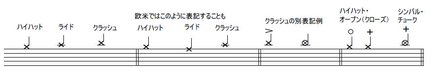 ドラムの記譜【後編】